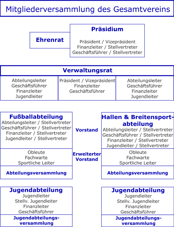 Struktur SV Südkirchen